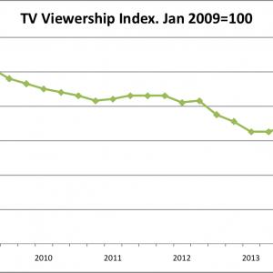 TV Consumption Down
