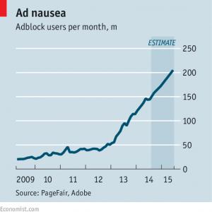 Block Shock: The Astonishing rise of ad-blockers