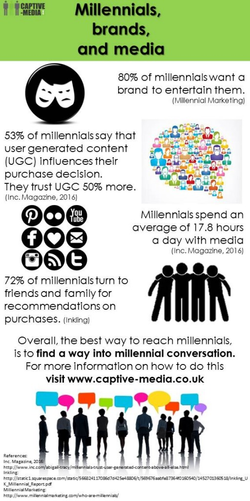 Millennials brands and media